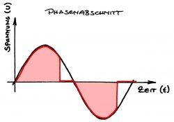 Phasenabschnitt-Dimmer