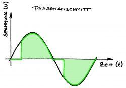 Phasenanschnitt-Dimmer