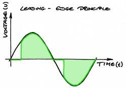 Leading edge dimmer